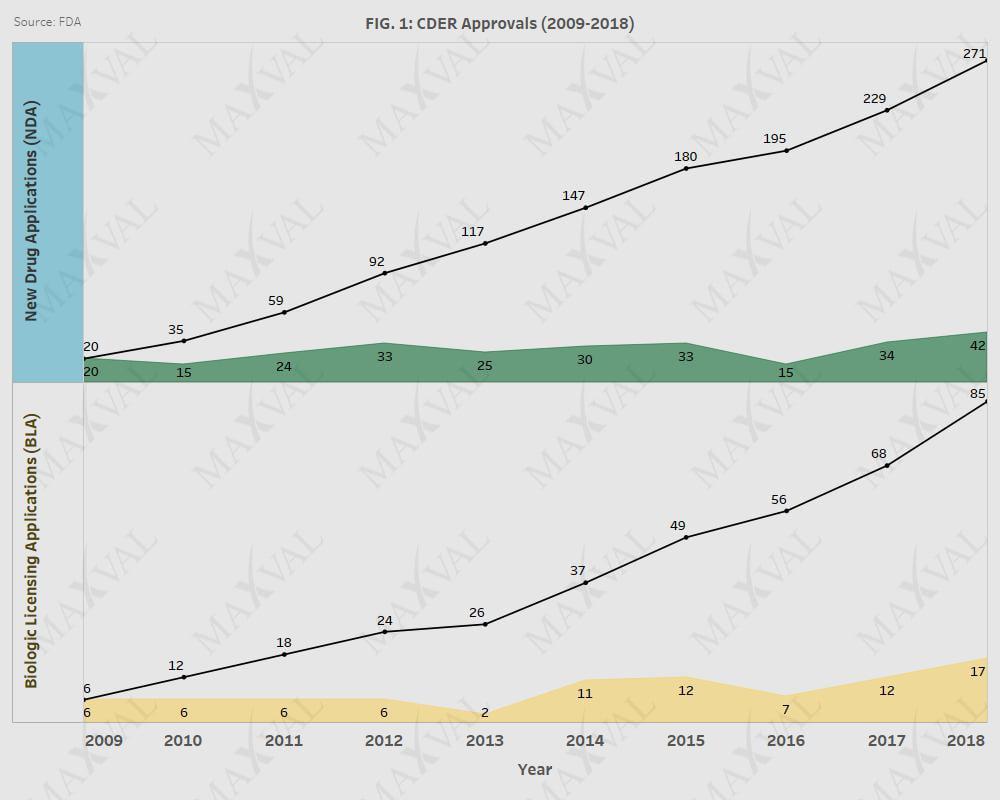 1. FDA CDER Approvals 2009-2018