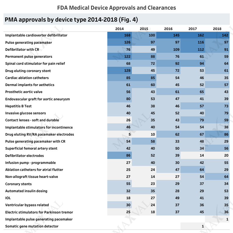 2. PMA approvals by device type
