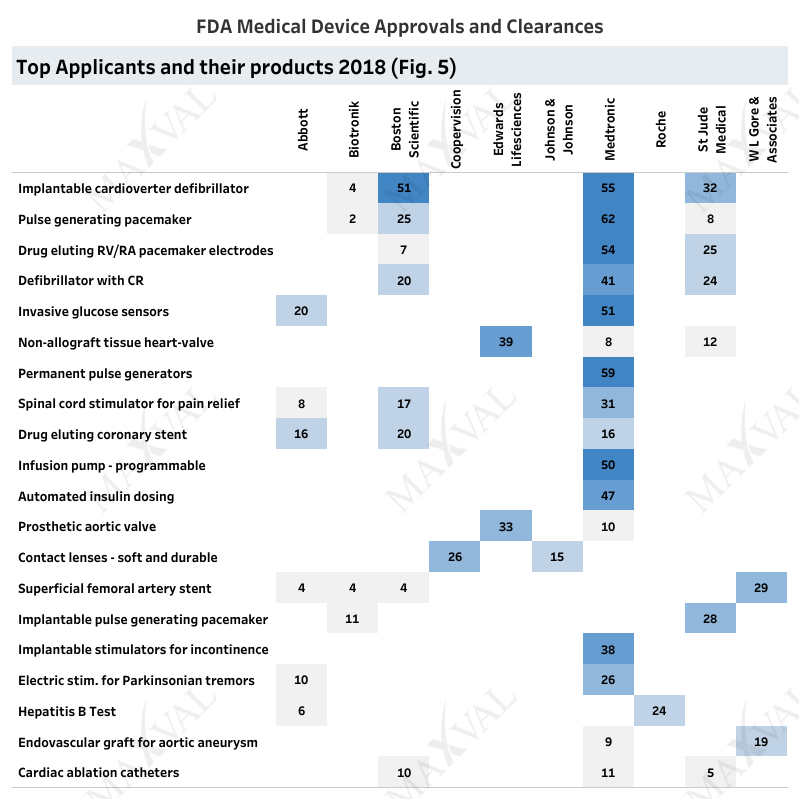 3. Top Applicant breakdown by products