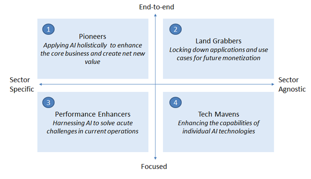 Four archetypes of AI innovators