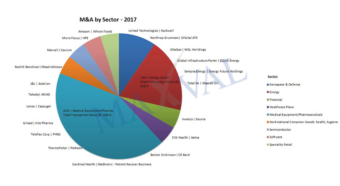 M&A-by-sector-2017_chart