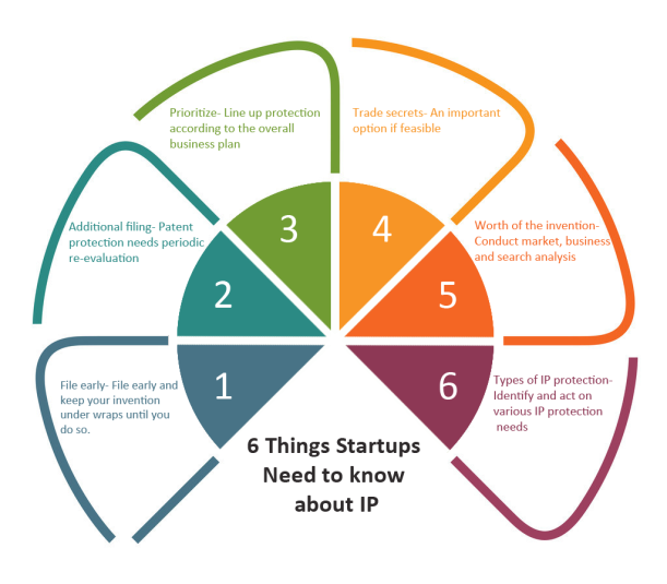 6 Things Startups Need to know about IP