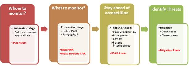 Patent Monitoring Life-cycle