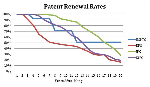 patent renewal rates