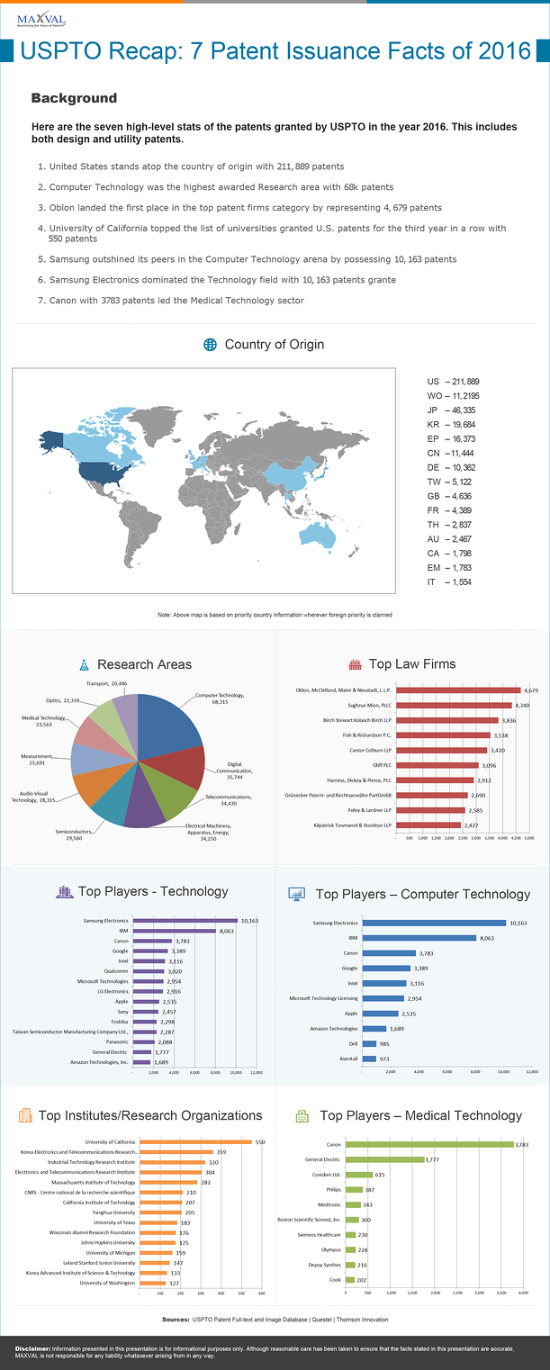 uspto-recap-7-patent-issuance-facts-of-2016