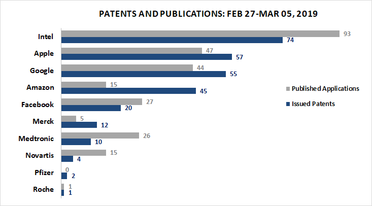 Patents_and_Publications_Mar_05_2019